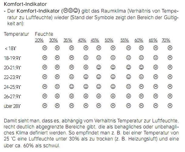 Erklärung Komfort-Index.JPG