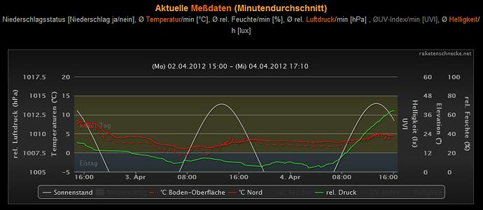 Raketenschnecke.net HC-Erweiterung plotBands Beispiel3.png