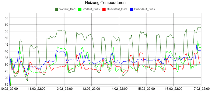 Heizung_Temp.png