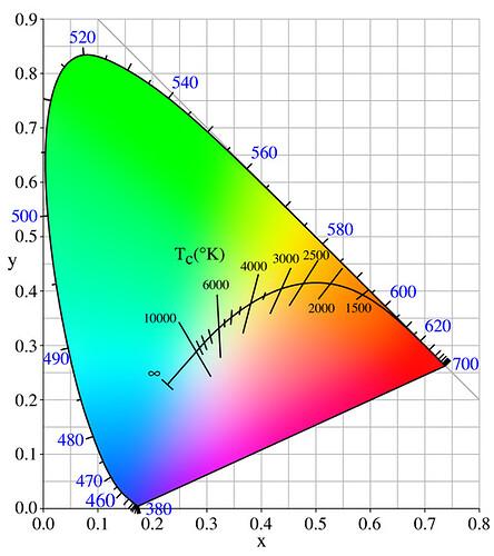 Chromatisches_Diagramm.jpg