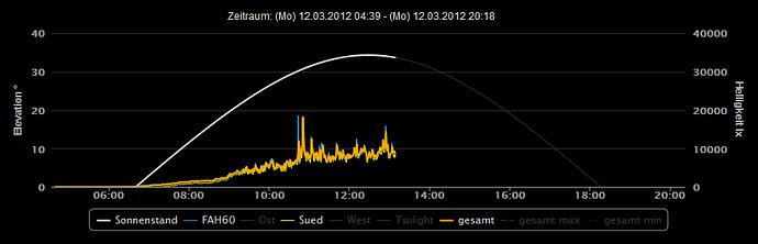 Raketenschnecke Helligkeitsmessung Graph Sonnenstand mit.PNG