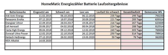 HM-Energiezähler Batterielaufzeiten.PNG