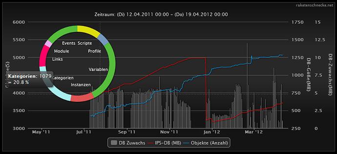Raketenschnecke HighCharts Beispiel IPS WachstumsgraphColumn+pie.PNG