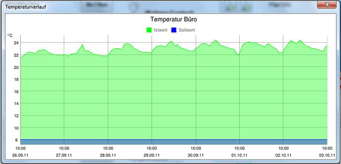 Temperaturverlauf.png