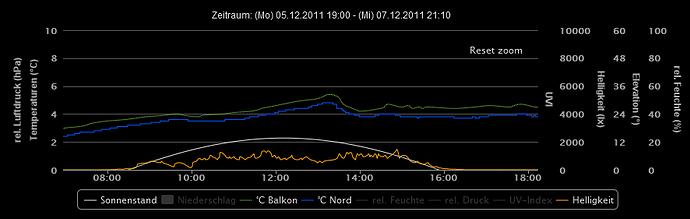 Raketenschnecke HighCharts Beispiel Klimadaten 48h Zoom.PNG