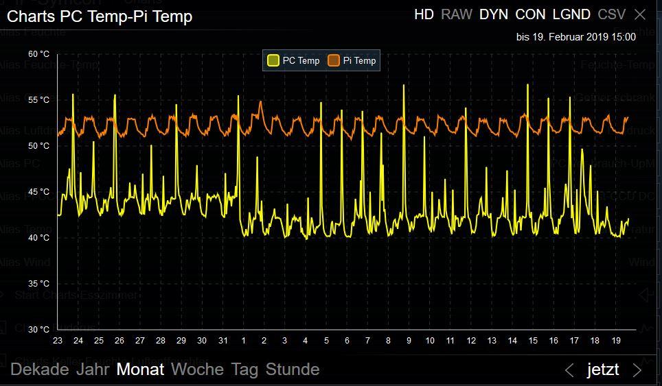 Chart-Temp-WF.JPG