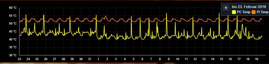 Chart-Temp-IPSView.JPG