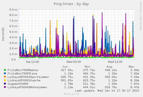 ping1aag_lan101_120-day.png