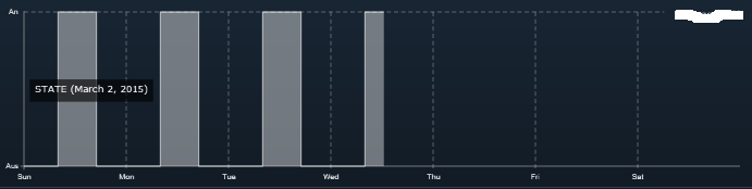 IPS_WF_Darstellung_Boolean-Graph-Wochen-Offset.PNG