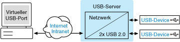W-t_USB-Server2.jpg