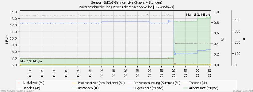 BRaketenschnecke Bidcos RAM Monitoring.png