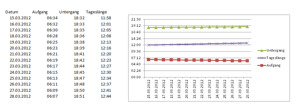 GraphSonnenaufgang.png
