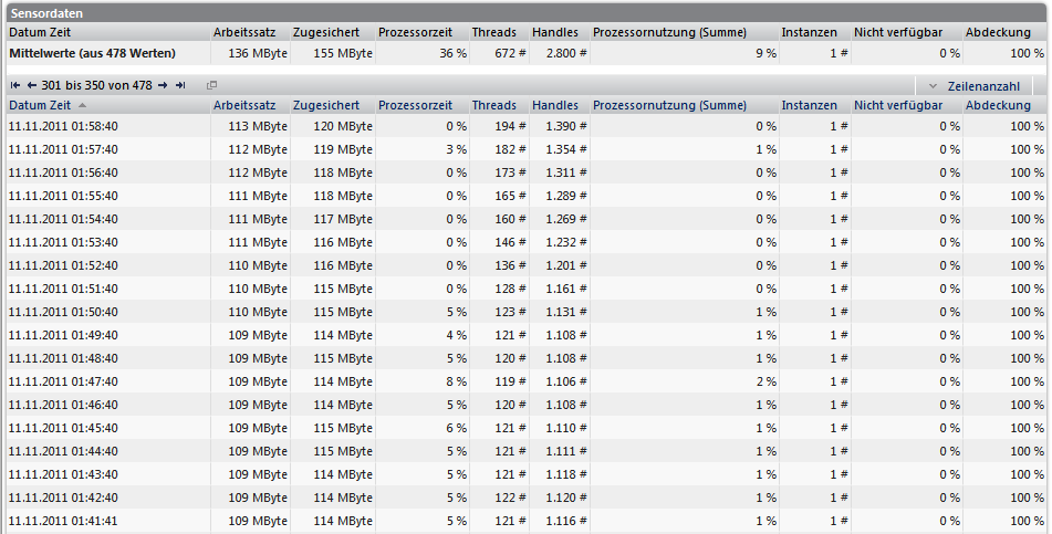 IPS Ausfall PRTG Datentabelle I 2011-11-11.png