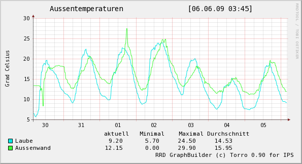 Auessen_Woche.png