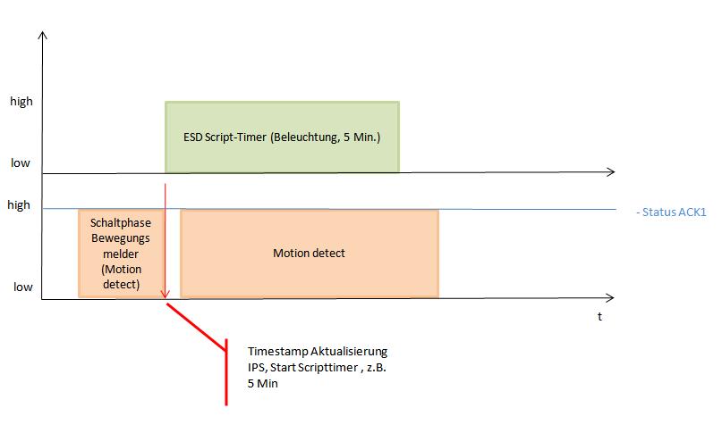 Timing RGBW_Bewegungsmelder II.PNG