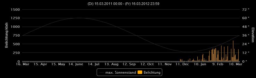 Raketenschnecke Sinus SolarMaxElevation.PNG