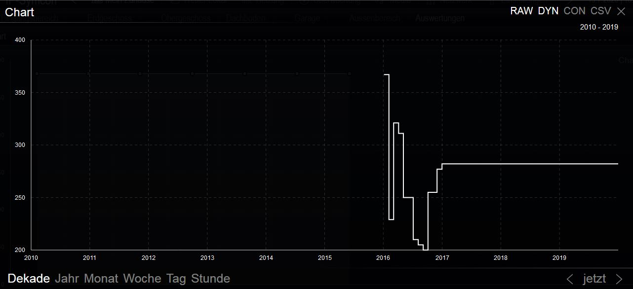 chart_dekade_dyn.JPG