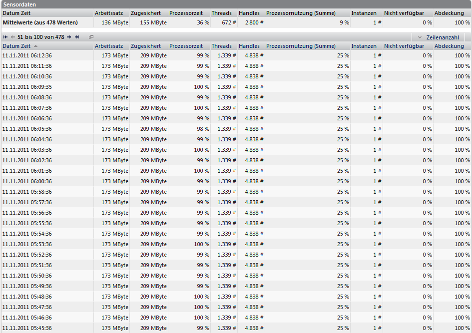 IPS Ausfall PRTG Datentabelle III 2011-11-11.png