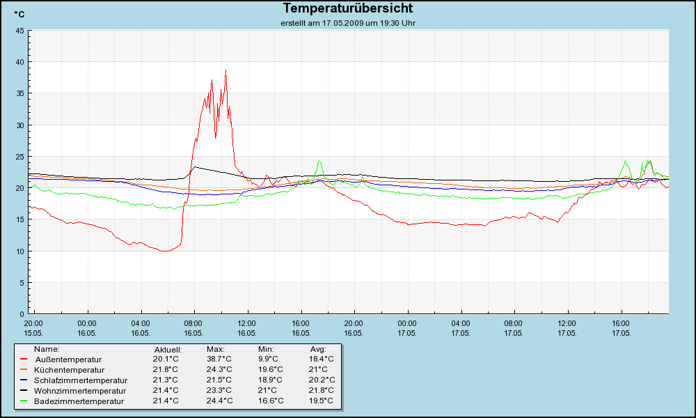 Temperaturgraph1_alle_1.png