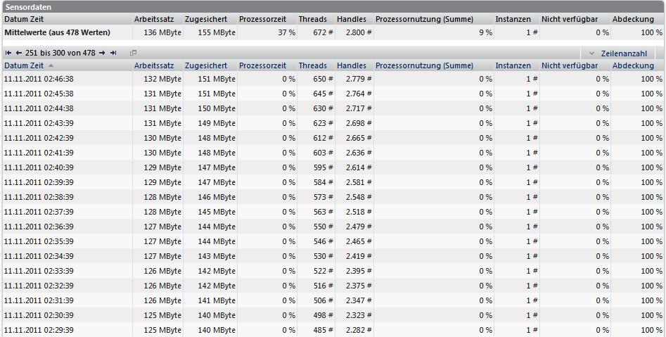 IPS Ausfall PRTG Datentabelle II 2011-11-11.png