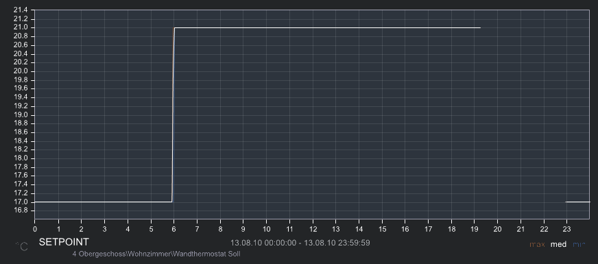 HM_Thermostat_Webfront_Graph.png
