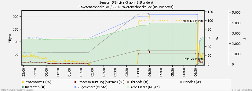 IPS Ausfall PRTG Monitoring 2011-11-11.png