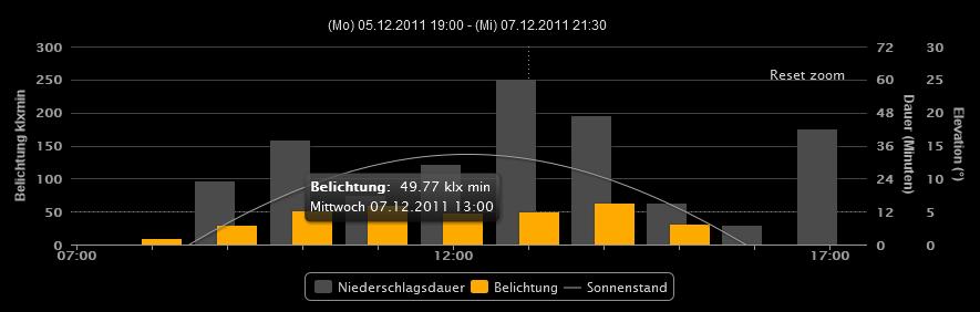 Raketenschnecke HighCharts Beispiel Helligkeit_Niederschlag Column+line 48h Zoom.PNG