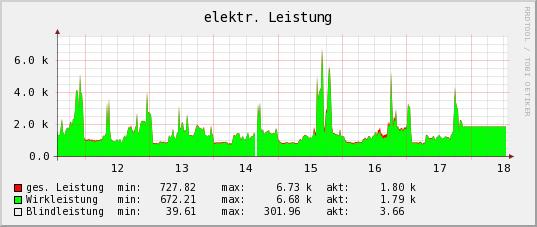 graph_image_leistung_month.png